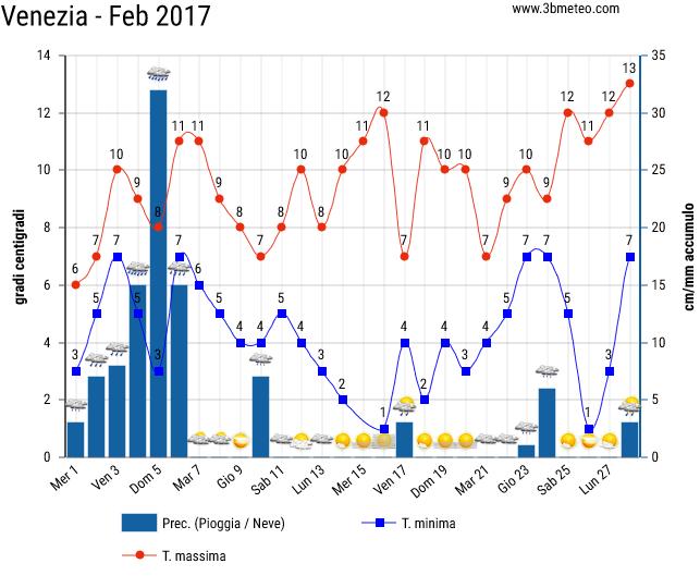 Storico del meteo a Venezia 2017 a Febbraio