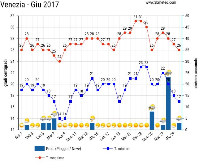 Storico del meteo a Venezia 2017 a Giugno
