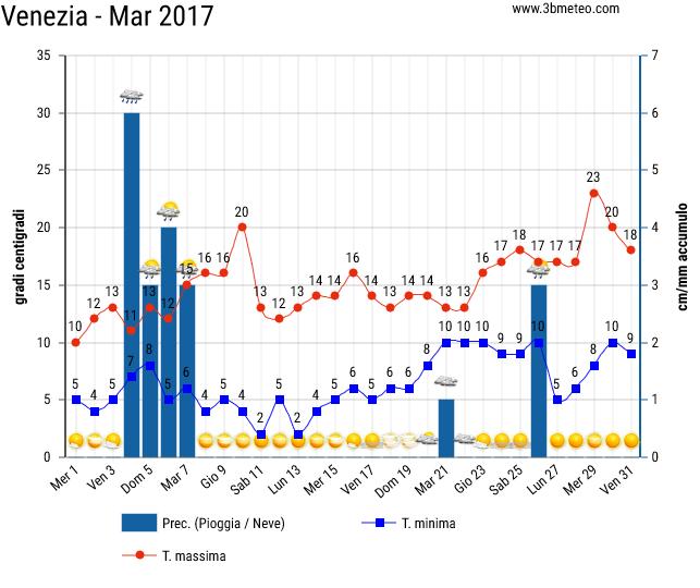 Storico del meteo a Venezia 2017 a Marzo
